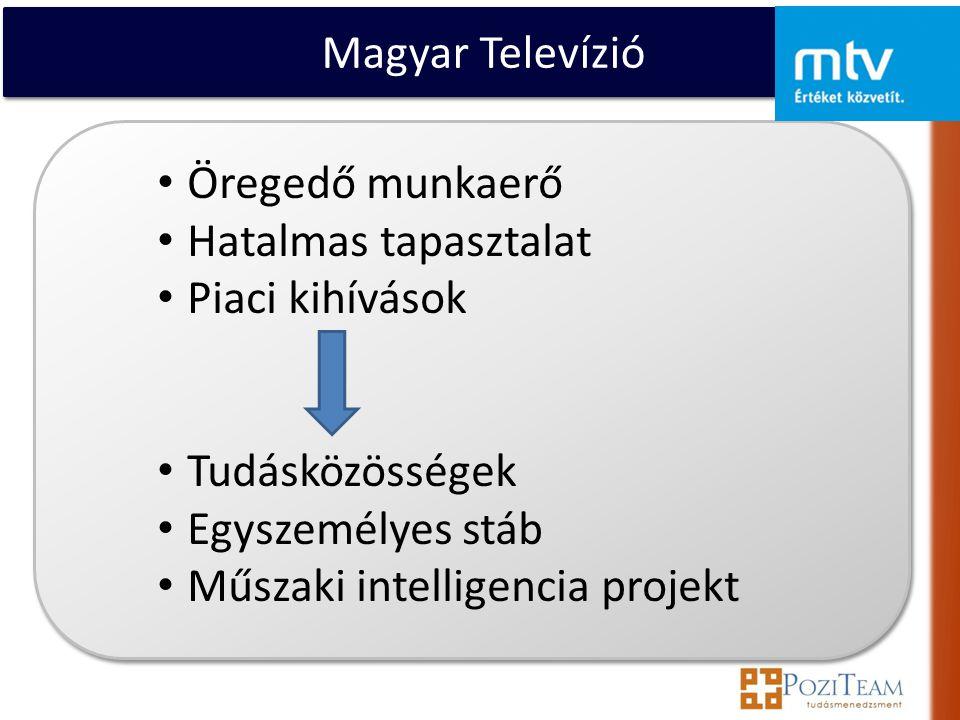 Magyar Televízió • Öregedő munkaerő • Hatalmas tapasztalat • Piaci kihívások • Tudásközösségek • Egyszemélyes stáb • Műszaki intelligencia projekt