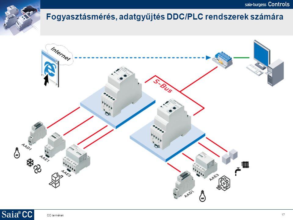 17 CC termékek Fogyasztásmérés, adatgyűjtés DDC/PLC rendszerek számára
