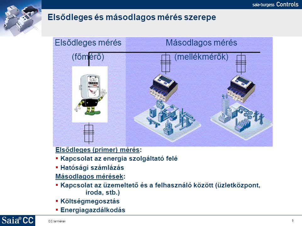 9 CC termékek Elsődleges és másodlagos mérés szerepe Elsődleges (primer) mérés:  Kapcsolat az energia szolgáltató felé  Hatósági számlázás Másodlago