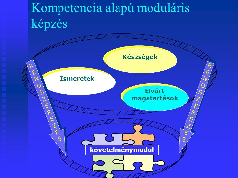 Kompetencia alapú moduláris képzés Ismeretek Készségek Elvárt magatartások követelménymodul RENDSZEREZÉSRENDSZEREZÉS RENDSZEREZÉSRENDSZEREZÉS RENDSZEREZÉSRENDSZEREZÉS RENDSZEREZÉSRENDSZEREZÉS