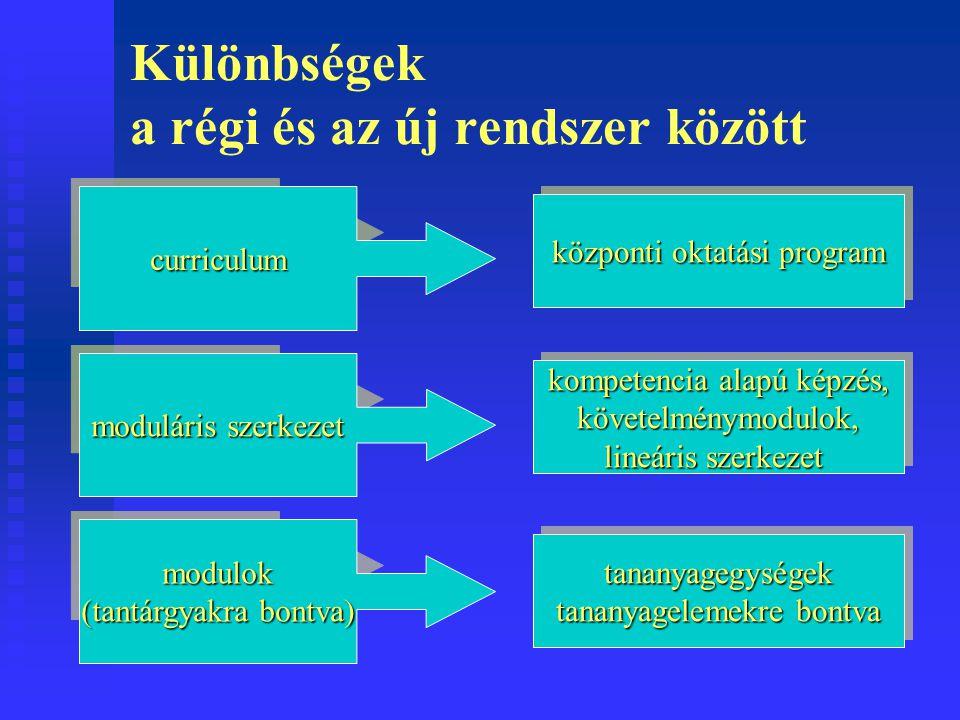 Szvk-k vonatkozásában szakképesítéstöbbkövetelménymodultöbbkövetelménymodul ráépülés egy, vagy két követelménymodul követelménymodul elágazás azonos alapozás, több speciális követelménymodul azonos alapozás, több speciális követelménymodul