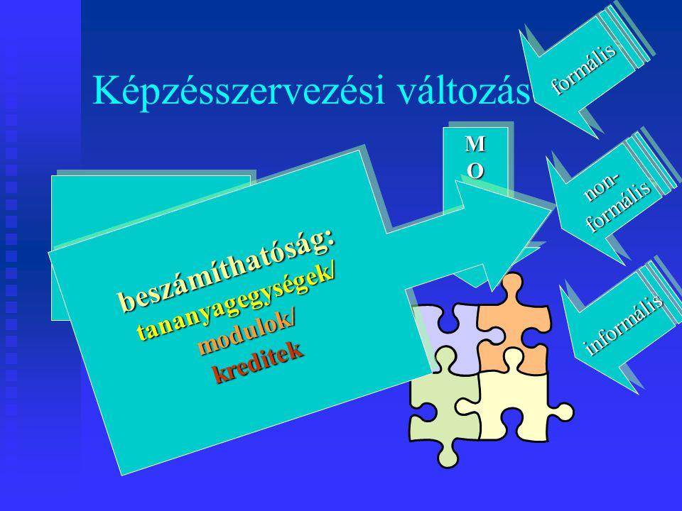 Képzésszervezési változások teljes képzés MODULMODUL beszámíthatóság:tananyagegységek/modulok/kreditekbeszámíthatóság:tananyagegységek/modulok/kreditek formálisformális non-formálisnon-formális informálisinformális