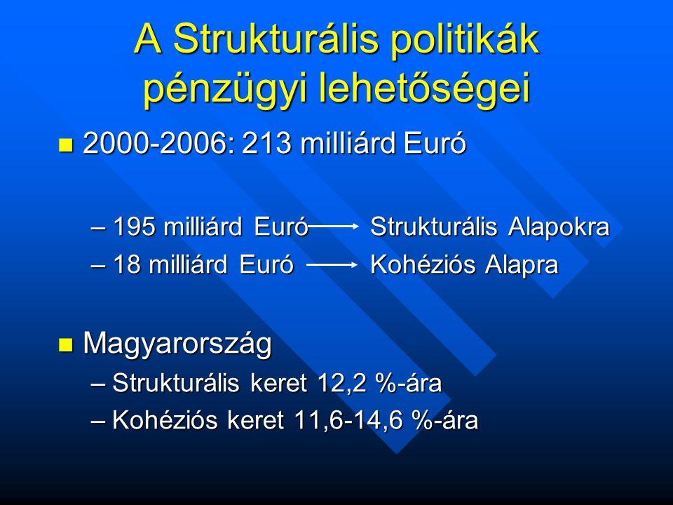 A Strukturális politikák pénzügyi lehetőségei  2000-2006: 213 milliárd Euró –195 milliárd Euró Strukturális Alapokra –18 milliárd Euró Kohéziós Alapra  Magyarország –Strukturális keret 12,2 %-ára –Kohéziós keret 11,6-14,6 %-ára