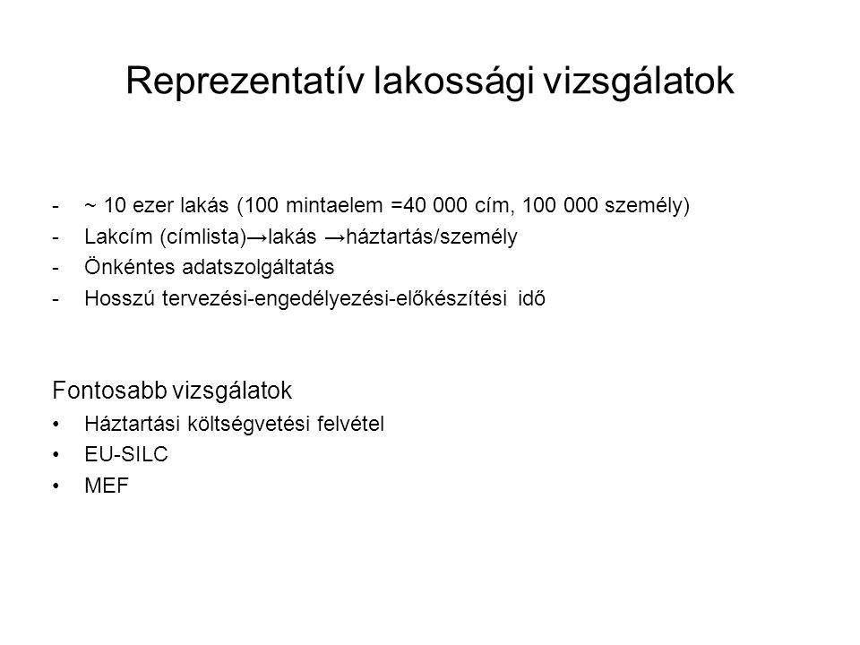 Reprezentatív lakossági vizsgálatok -~ 10 ezer lakás (100 mintaelem =40 000 cím, 100 000 személy) -Lakcím (címlista)→lakás →háztartás/személy -Önkénte