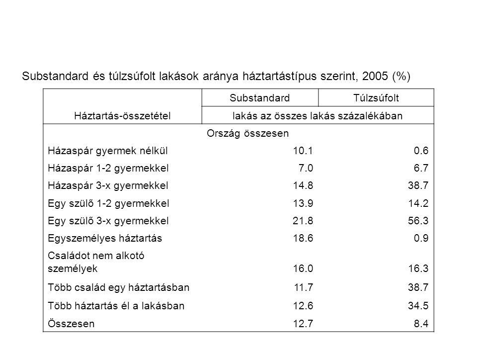 Háztartás-összetétel SubstandardTúlzsúfolt lakás az összes lakás százalékában Ország összesen Házaspár gyermek nélkül10.10.6 Házaspár 1-2 gyermekkel7.