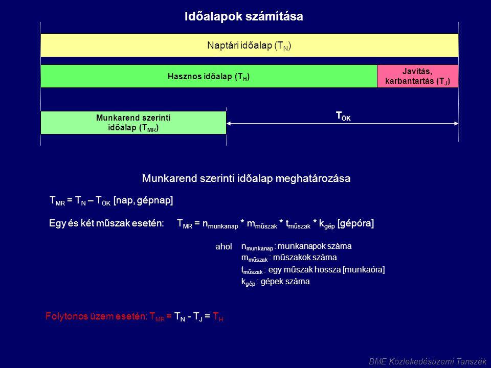 BME Közlekedésüzemi Tanszék Naptári időalap (T N ) Hasznos időalap (T H ) Javítás, karbantartás (T J ) Munkarend szerinti időalap (T MR ) Munkarenden belüli veszteség (T V ) T ÖK Produktív időalap (T P ) Időalapok számítása Produktív időalap meghatározása T V – a munkarenden belüli veszteségidő [óra/műszak, perc/munkaóra] T P = T MR - T V [óra, gépóra]