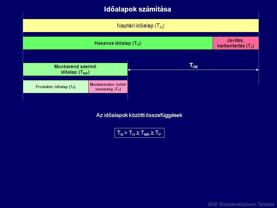 BME Közlekedésüzemi Tanszék Naptári időalap (T N ) Az időalapok közötti összefüggések Hasznos időalap (T H ) Javítás, karbantartás (T J ) Munkarend sz