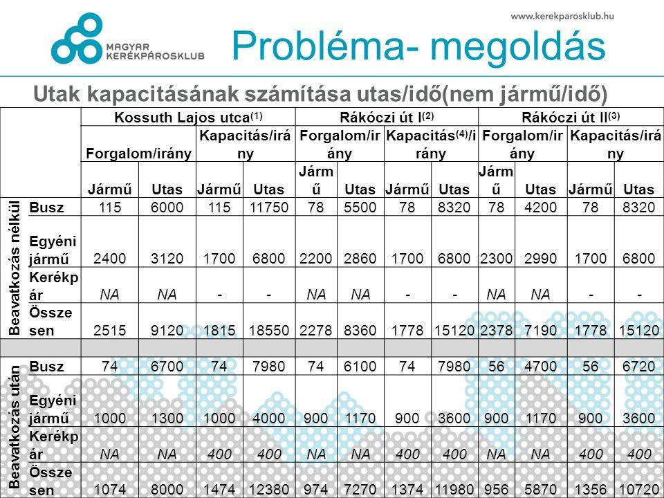 Probléma- megoldás Kossuth Lajos utca (1) Rákóczi út I (2) Rákóczi út II (3) Forgalom/irány Kapacitás/irá ny Forgalom/ir ány Kapacitás (4) /i rány For
