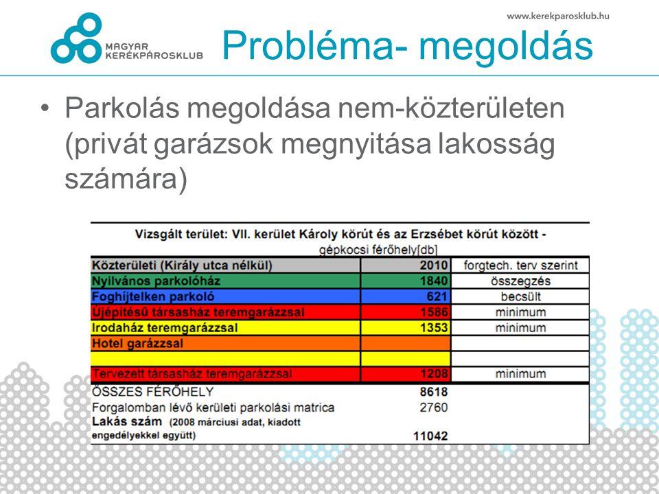•Parkolás megoldása nem-közterületen (privát garázsok megnyitása lakosság számára) Probléma- megoldás