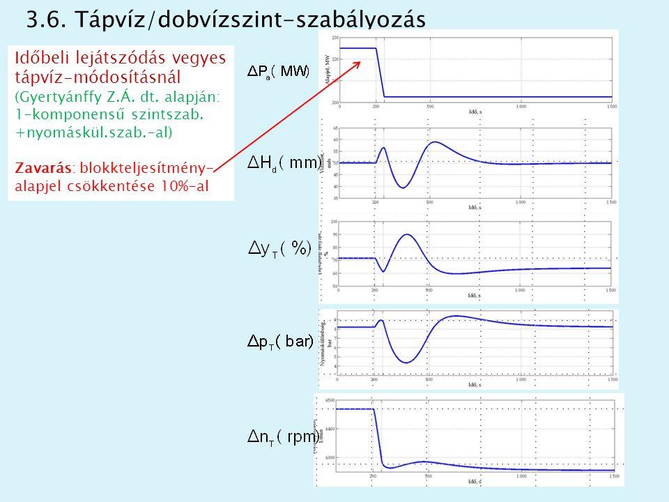 3.6. Tápvíz/dobvízszint-szabályozás Időbeli lejátszódás vegyes tápvíz-módosításnál (Gyertyánffy Z.Á. dt. alapján: 1-komponensű szintszab. +nyomáskül.s