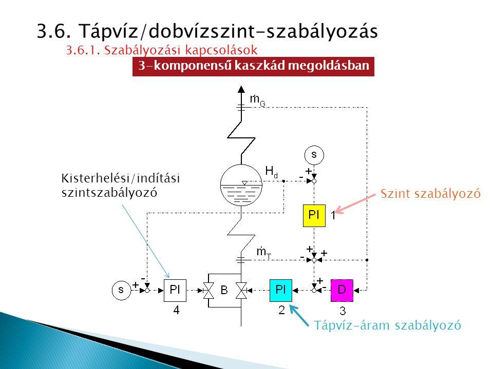 3.6. Tápvíz/dobvízszint-szabályozás 3.6.1. Szabályozási kapcsolások 3-komponensű kaszkád megoldásban Szint szabályozó Tápvíz-áram szabályozó Kisterhel