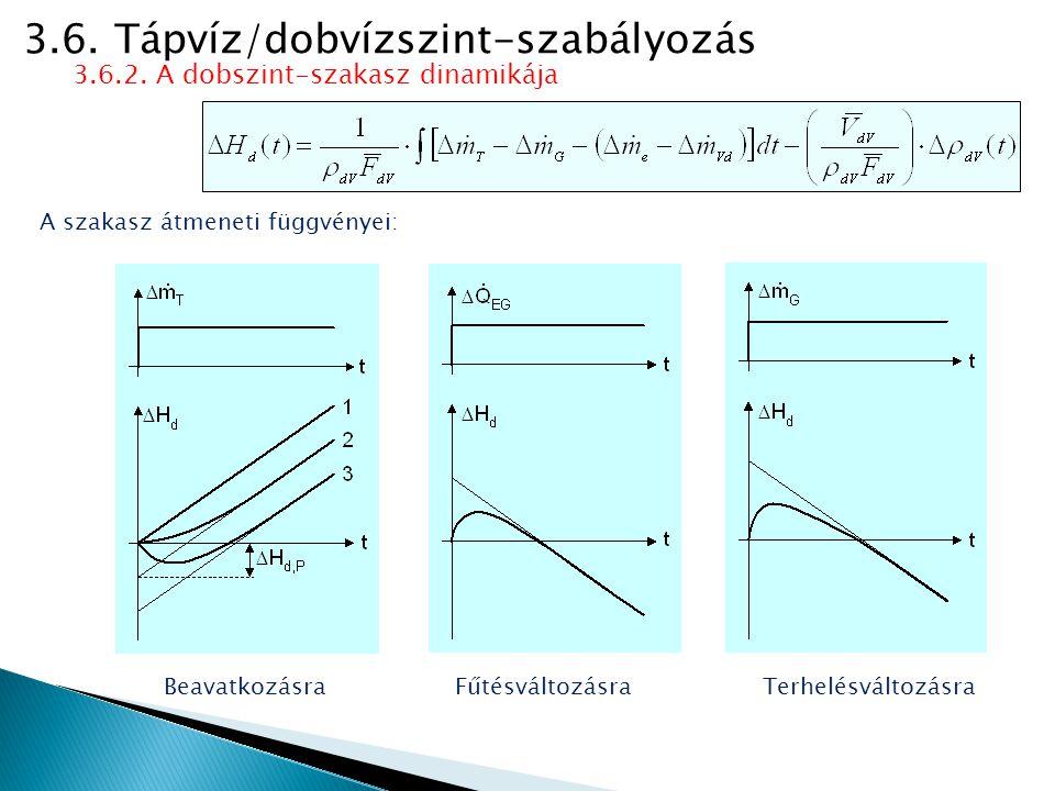 3.6. Tápvíz/dobvízszint-szabályozás 3.6.2. A dobszint-szakasz dinamikája A szakasz átmeneti függvényei: BeavatkozásraFűtésváltozásraTerhelésváltozásra