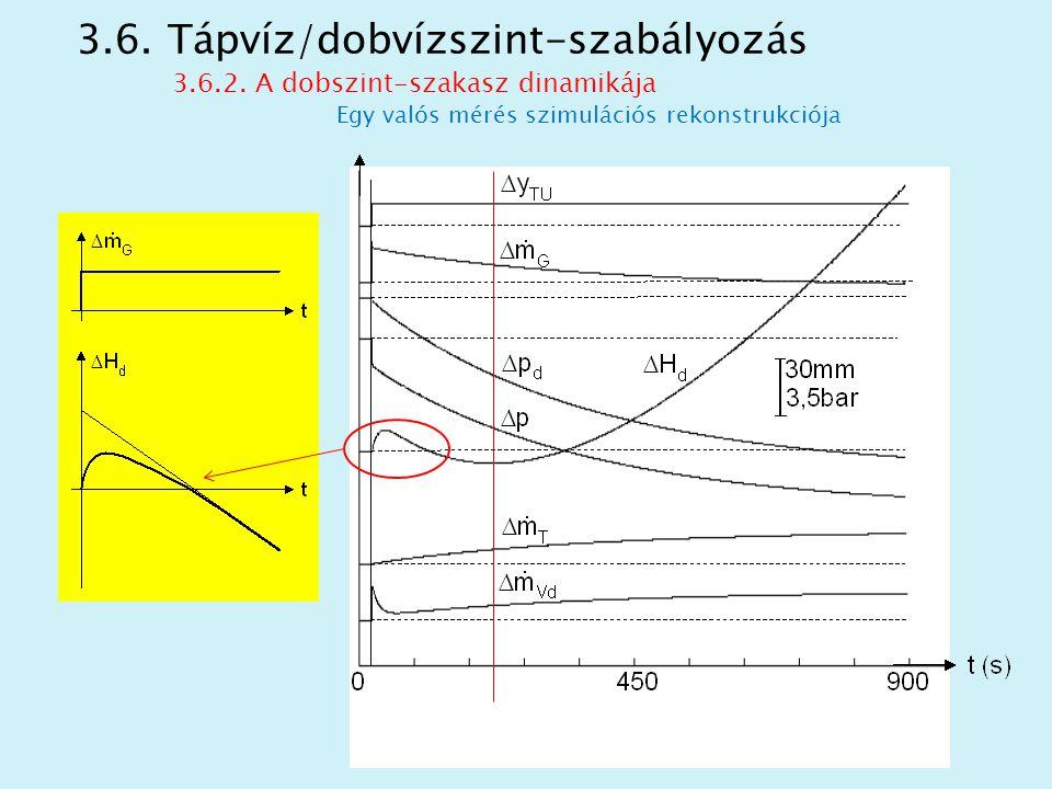 3.6. Tápvíz/dobvízszint-szabályozás 3.6.2. A dobszint-szakasz dinamikája Egy valós mérés szimulációs rekonstrukciója