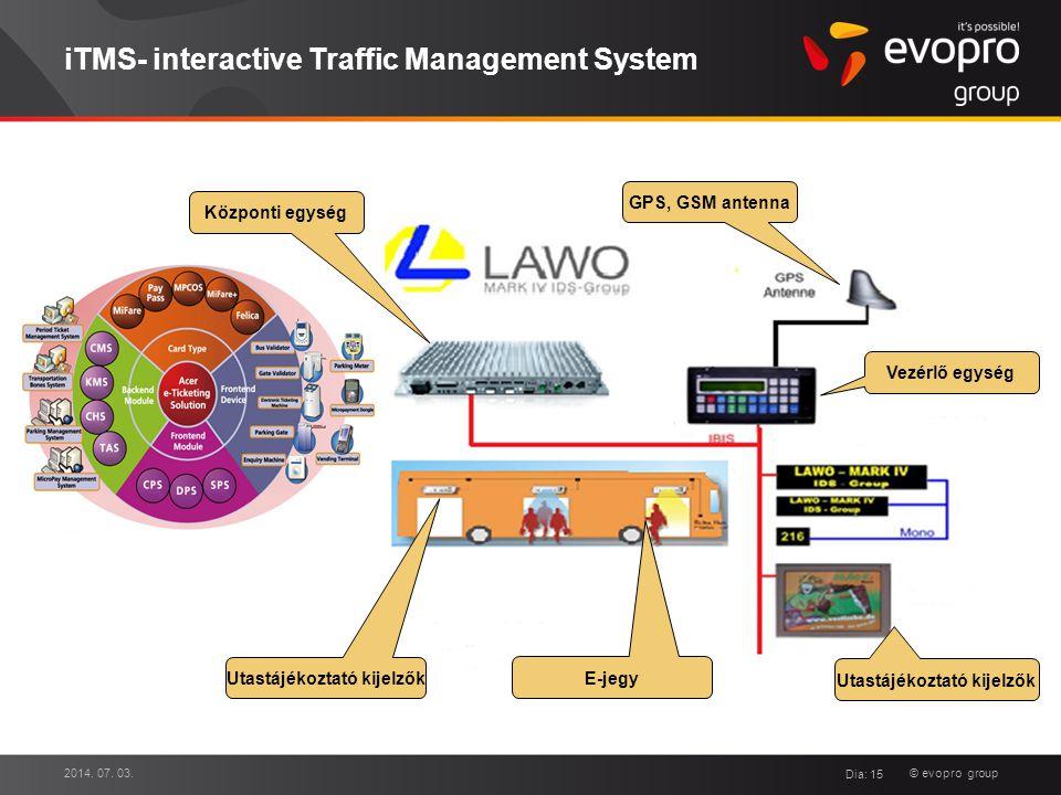 © evopro group iTMS- interactive Traffic Management System 2014. 07. 03. Dia: 15 Vezérlő egység Utastájékoztató kijelzők GPS, GSM antenna E-jegy Közpo