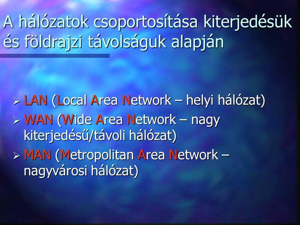 A hálózatok csoportosítása kiterjedésük és földrajzi távolságuk alapján LLLLAN (Local Area Network – helyi hálózat) WWWWAN (Wide Area Network – nagy kiterjedésű/távoli hálózat) MMMMAN (Metropolitan Area Network – nagyvárosi hálózat)