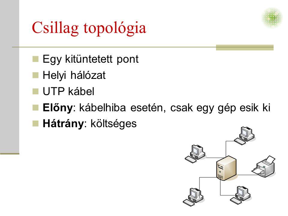 Csillag topológia  Egy kitüntetett pont  Helyi hálózat  UTP kábel  Előny: kábelhiba esetén, csak egy gép esik ki  Hátrány: költséges