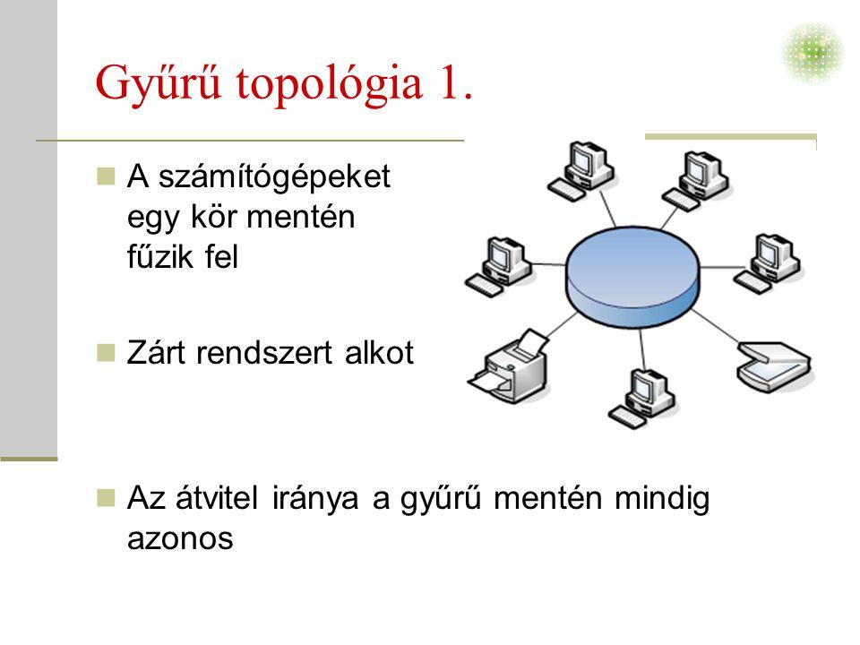 Gyűrű topológia 1.