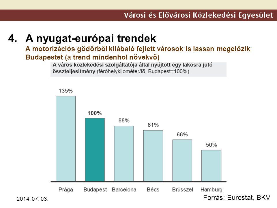 2014. 07. 03. 4.A nyugat-európai trendek A motorizációs gödörből kilábaló fejlett városok is lassan megelőzik Budapestet (a trend mindenhol növekvő) F