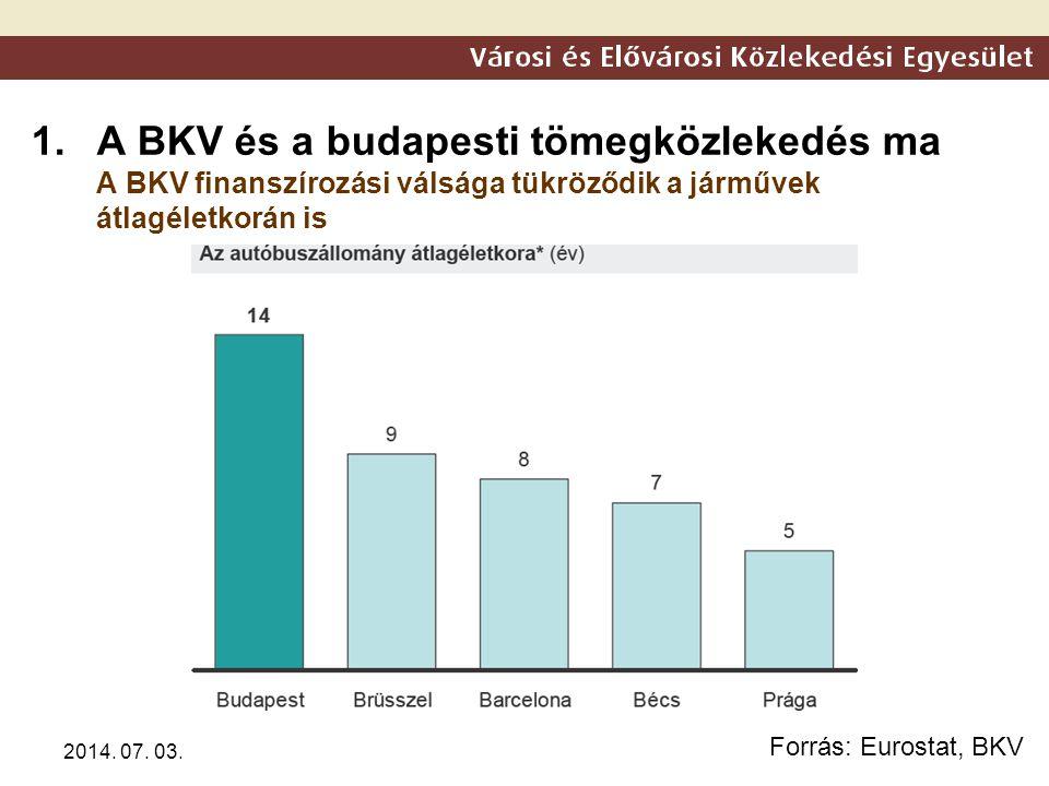 2014. 07. 03. 1.A BKV és a budapesti tömegközlekedés ma A BKV finanszírozási válsága tükröződik a járművek átlagéletkorán is Forrás: Eurostat, BKV
