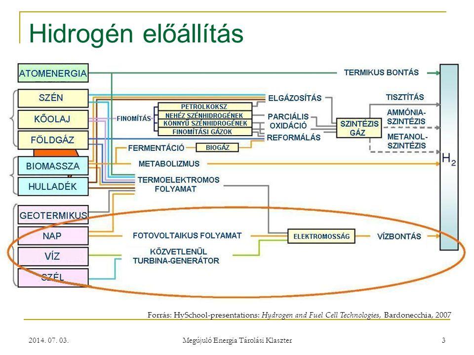 2014. 07. 03. Megújuló Energia Tárolási Klaszter 3 Hidrogén előállítás Forrás: HySchool-presentations: Hydrogen and Fuel Cell Technologies, Bardonecch
