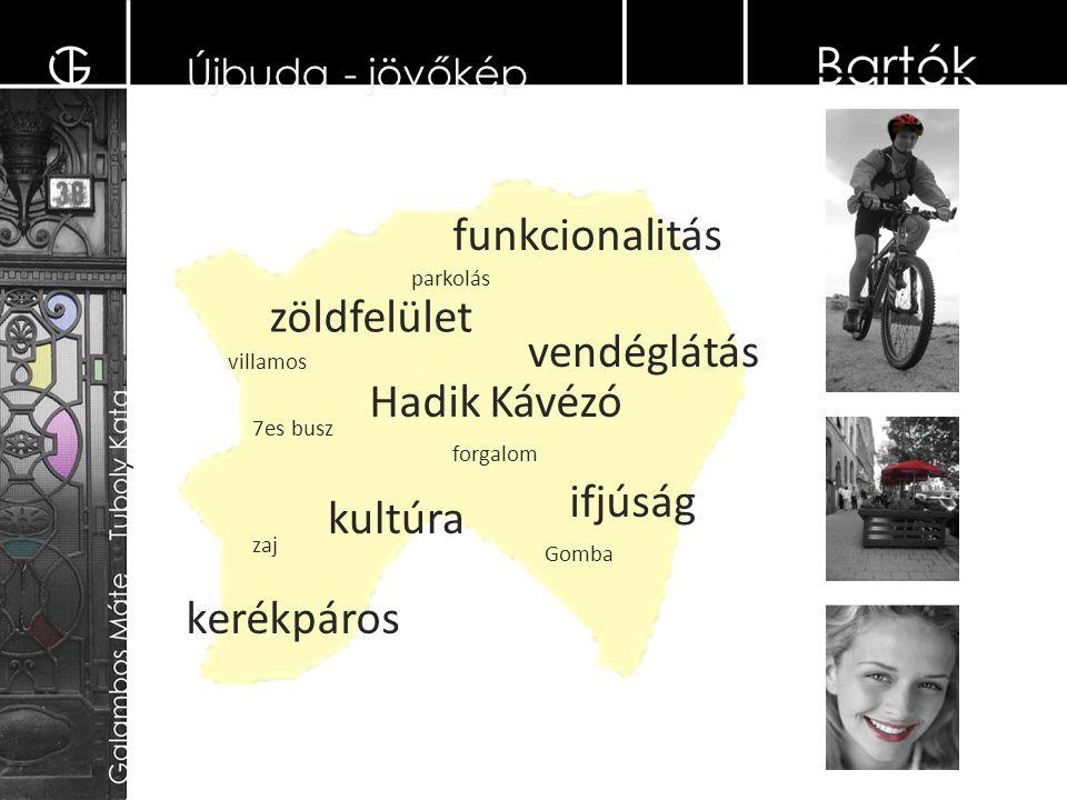 villamos 7es busz kerékpáros zöldfelület kultúra ifjúság zaj forgalom vendéglátás Gomba funkcionalitás Hadik Kávézó parkolás Újbuda - jövőkép