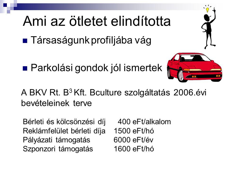 TTársaságunk profiljába vág PParkolási gondok jól ismertek Ami az ötletet elindította A BKV Rt.