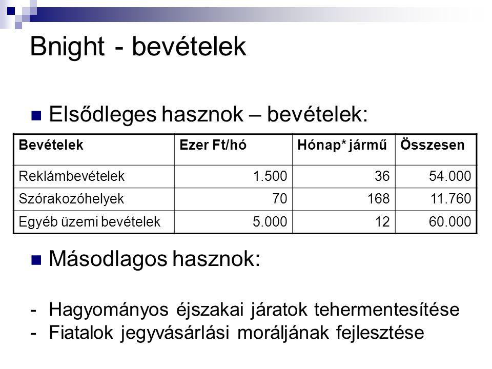 Bnight - bevételek  Elsődleges hasznok – bevételek:  Másodlagos hasznok: -Hagyományos éjszakai járatok tehermentesítése -Fiatalok jegyvásárlási moráljának fejlesztése BevételekEzer Ft/hóHónap* járműÖsszesen Reklámbevételek1.5003654.000 Szórakozóhelyek7016811.760 Egyéb üzemi bevételek5.0001260.000