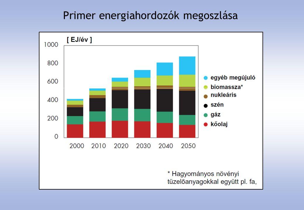 Bioenergia források primer felhasználása
