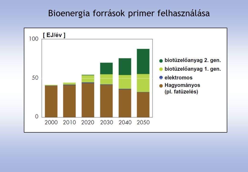 Közlekedési energiahordozók megoszlása
