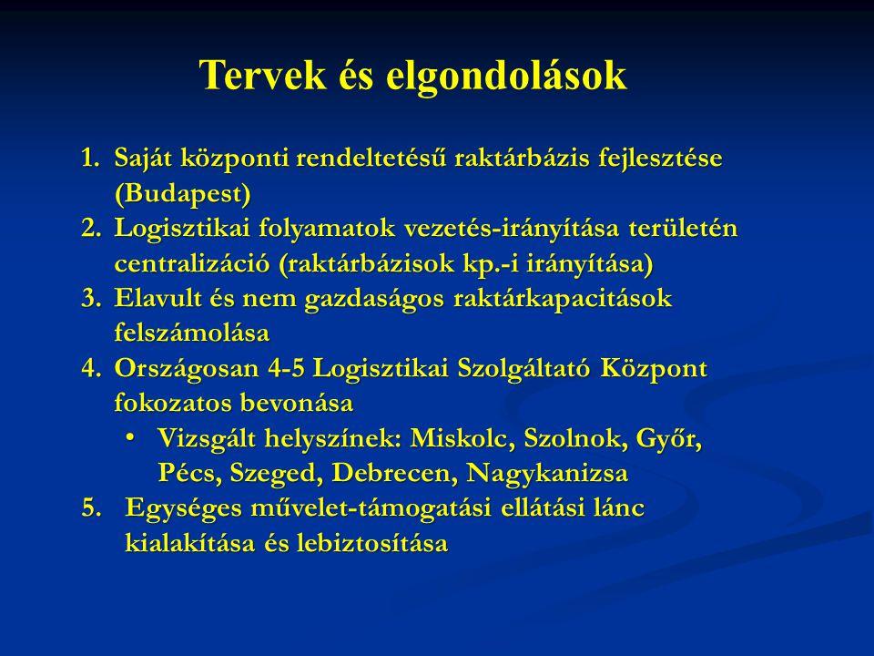 Tervek és elgondolások 1.Saját központi rendeltetésű raktárbázis fejlesztése (Budapest) 2.Logisztikai folyamatok vezetés-irányítása területén centralizáció (raktárbázisok kp.-i irányítása) 3.Elavult és nem gazdaságos raktárkapacitások felszámolása 4.Országosan 4-5 Logisztikai Szolgáltató Központ fokozatos bevonása • Vizsgált helyszínek: Miskolc, Szolnok, Győr, Pécs, Szeged, Debrecen, Nagykanizsa 5.Egységes művelet-támogatási ellátási lánc kialakítása és lebiztosítása