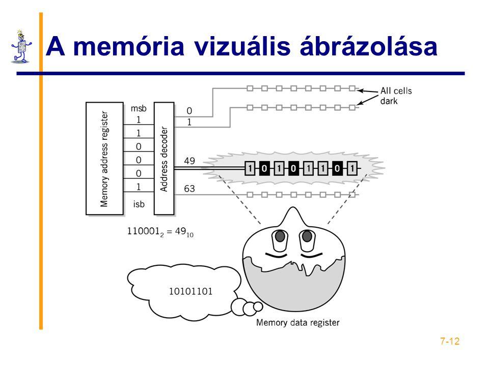 7-12 A memória vizuális ábrázolása