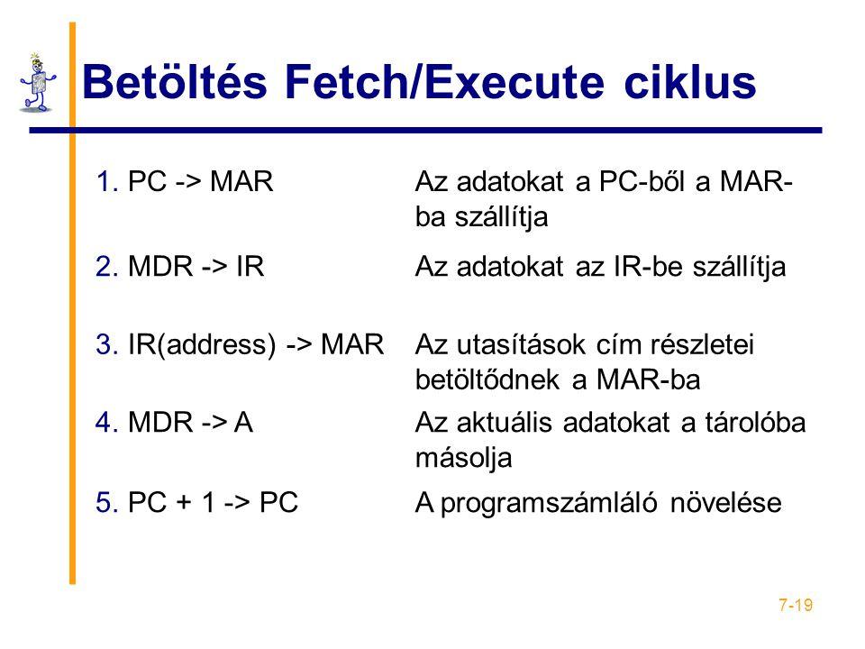 7-19 Betöltés Fetch/Execute ciklus 1.PC -> MARAz adatokat a PC-ből a MAR- ba szállítja 2.MDR -> IRAz adatokat az IR-be szállítja 3.IR(address) -> MARAz utasítások cím részletei betöltődnek a MAR-ba 4.MDR -> AAz aktuális adatokat a tárolóba másolja 5.PC + 1 -> PCA programszámláló növelése