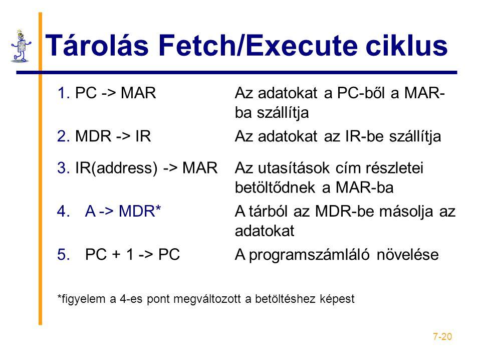 7-20 Tárolás Fetch/Execute ciklus 1.PC -> MARAz adatokat a PC-ből a MAR- ba szállítja 2.MDR -> IRAz adatokat az IR-be szállítja 3.IR(address) -> MARAz utasítások cím részletei betöltődnek a MAR-ba 4.A -> MDR*A tárból az MDR-be másolja az adatokat 5.PC + 1 -> PCA programszámláló növelése *figyelem a 4-es pont megváltozott a betöltéshez képest