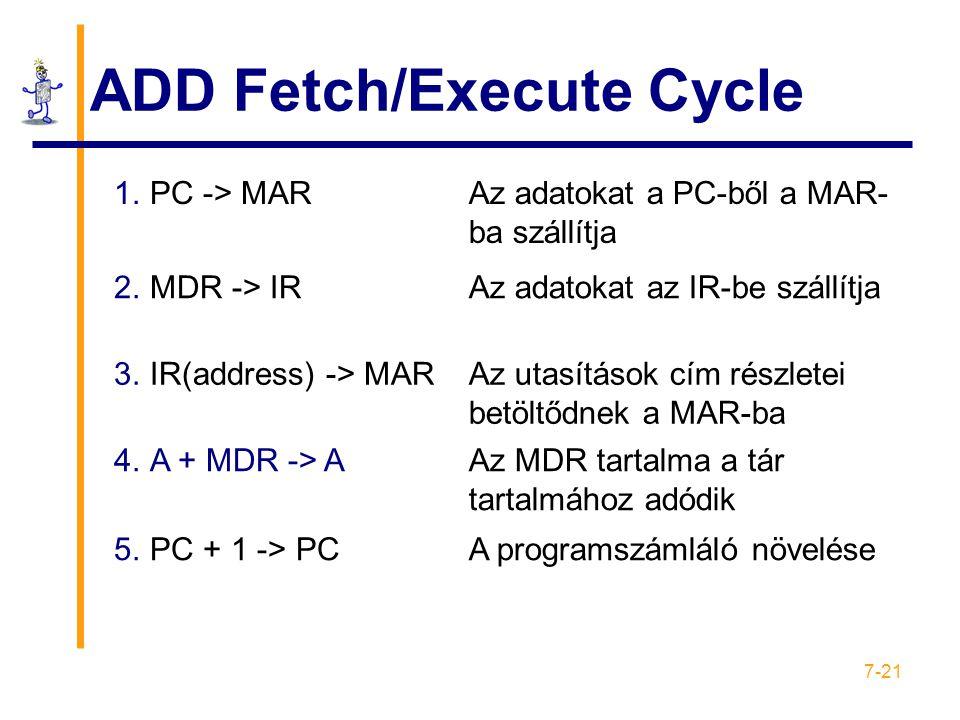 7-21 ADD Fetch/Execute Cycle 1.PC -> MARAz adatokat a PC-ből a MAR- ba szállítja 2.MDR -> IRAz adatokat az IR-be szállítja 3.IR(address) -> MARAz utasítások cím részletei betöltődnek a MAR-ba 4.A + MDR -> AAz MDR tartalma a tár tartalmához adódik 5.PC + 1 -> PCA programszámláló növelése