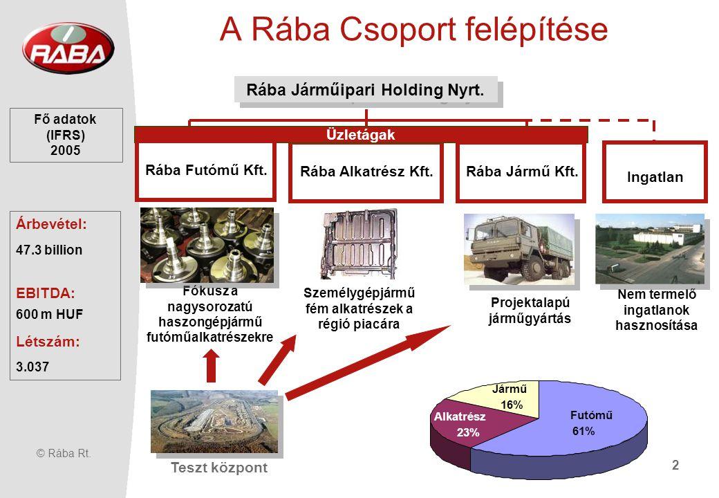 © Rába Rt.2 A Rába Csoport felépítése Üzletágak Rába Járműipari Holding Nyrt.