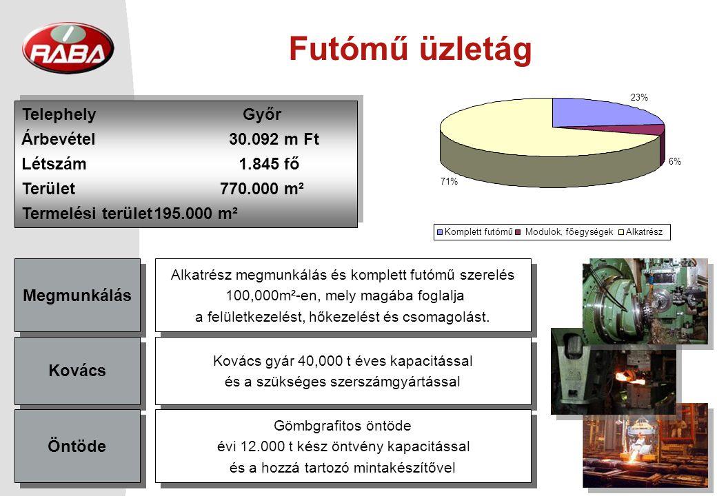 © Rába Rt. 16 USA tgk piac EU tgk piac Piaci trendek Orosz busz és trolibusz piac db