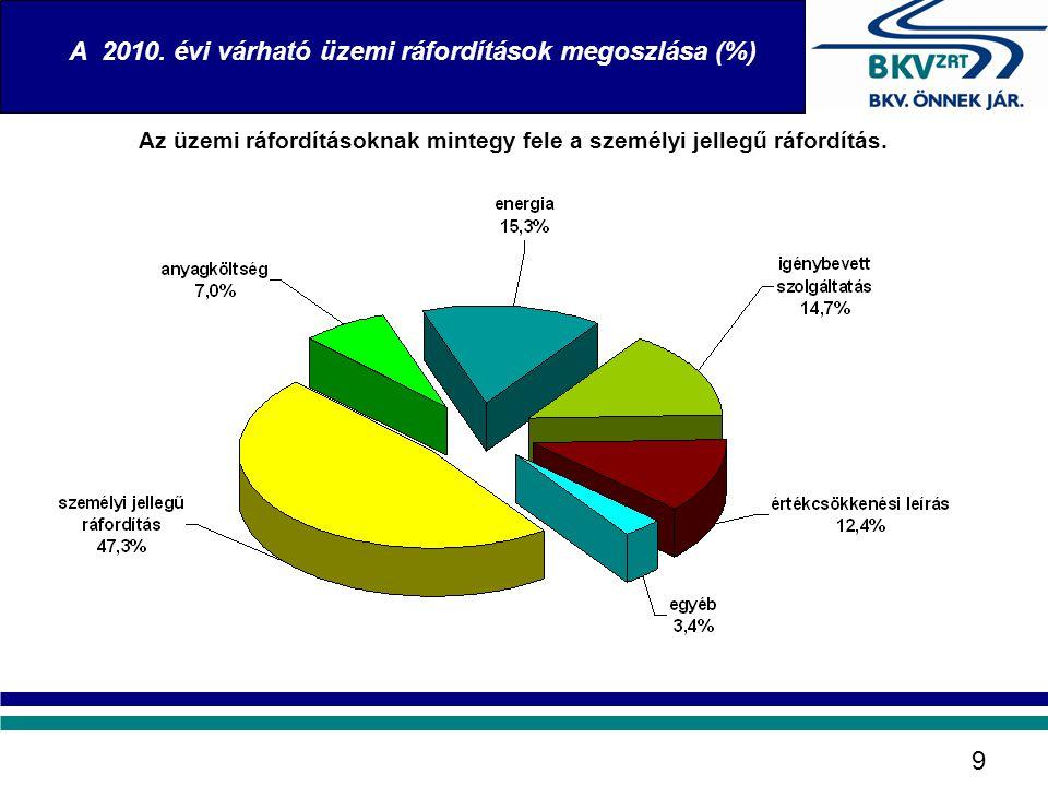 A 2010. évi várható üzemi ráfordítások megoszlása (%) 9 Az üzemi ráfordításoknak mintegy fele a személyi jellegű ráfordítás.