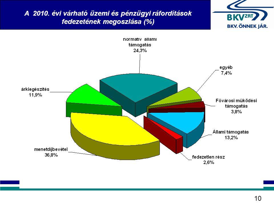 A 2010. évi várható üzemi és pénzügyi ráfordítások fedezetének megoszlása (%) 10