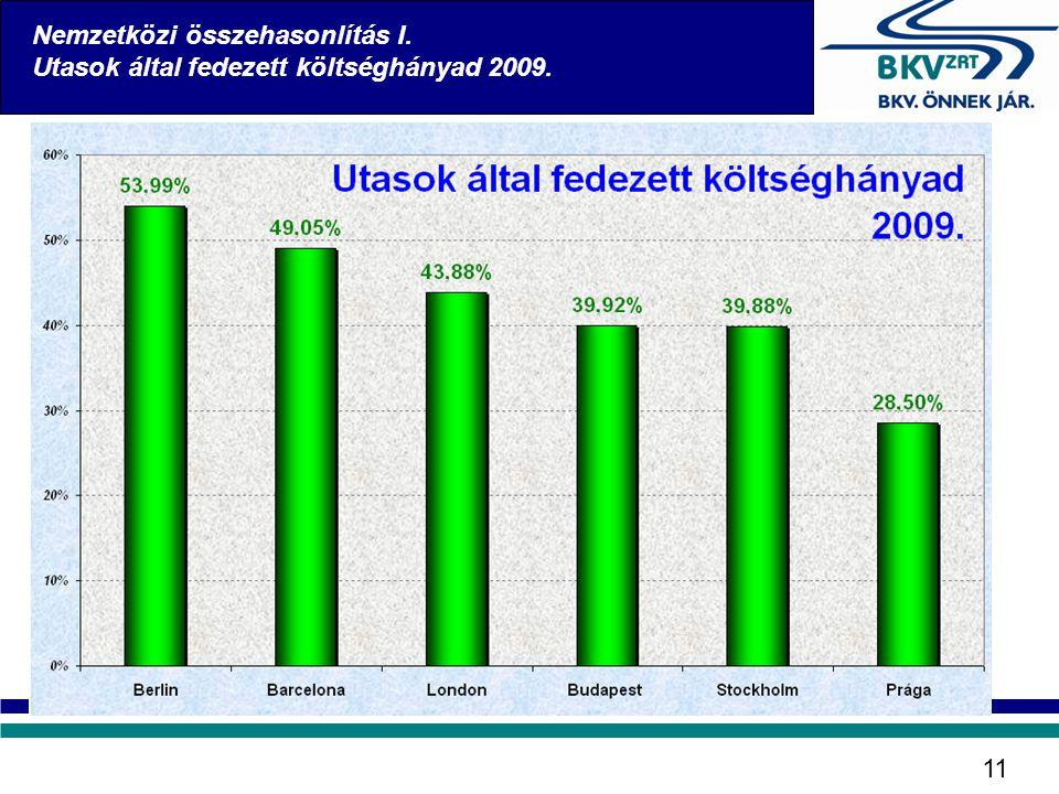 Nemzetközi összehasonlítás I. Utasok által fedezett költséghányad 2009. 11