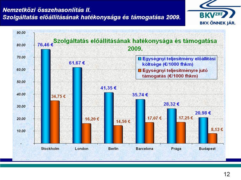 Nemzetközi összehasonlítás II. Szolgáltatás előállításának hatékonysága és támogatása 2009. 12