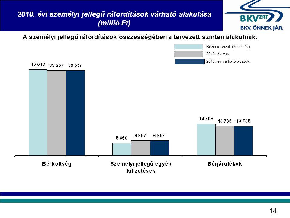 2010. évi személyi jellegű ráfordítások várható alakulása (millió Ft) 14 A személyi jellegű ráfordítások összességében a tervezett szinten alakulnak.