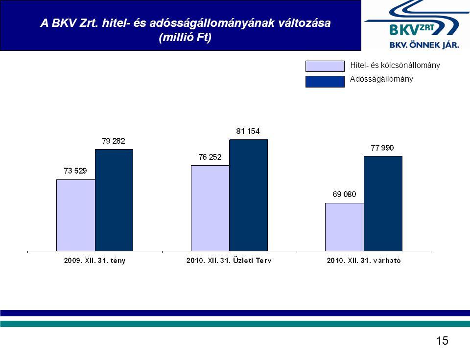 A BKV Zrt. hitel- és adósságállományának változása (millió Ft) 15 Hitel- és kölcsönállomány Adósságállomány