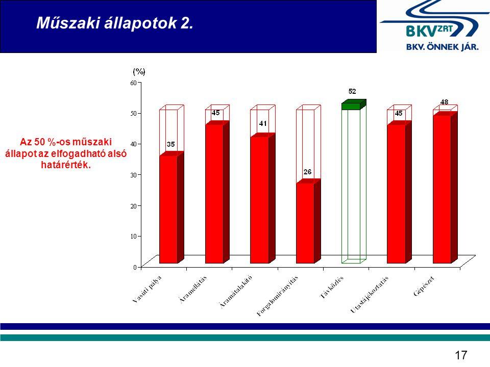 Műszaki állapotok 2. 17 Az 50 %-os műszaki állapot az elfogadható alsó határérték.