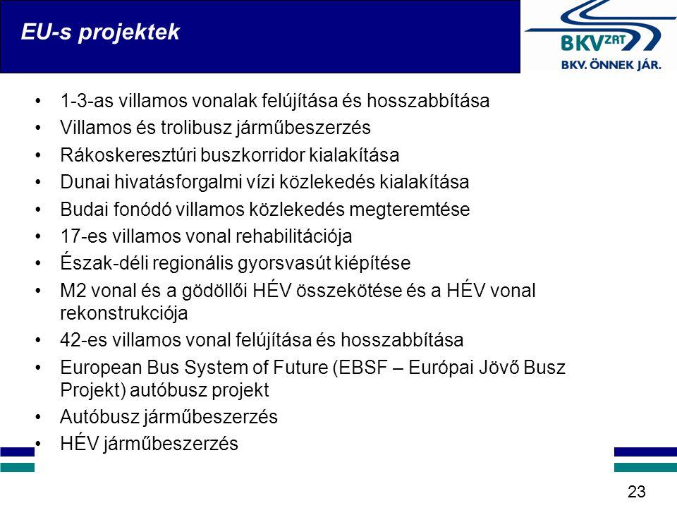 EU-s projektek 23 •1-3-as villamos vonalak felújítása és hosszabbítása •Villamos és trolibusz járműbeszerzés •Rákoskeresztúri buszkorridor kialakítása