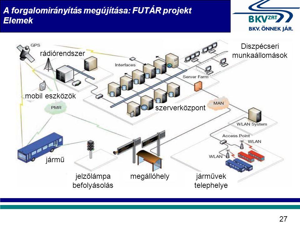 A forgalomirányítás megújítása: FUTÁR projekt Elemek jármű jelzőlámpa befolyásolás megállóhelyjárművek telephelye mobil eszközök rádiórendszer Diszpéc