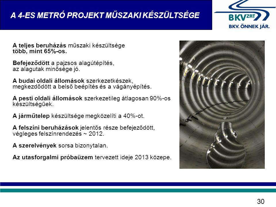 A teljes beruházás műszaki készültsége több, mint 65%-os. Befejeződött a pajzsos alagútépítés, az alagutak minősége jó. A budai oldali állomások szerk