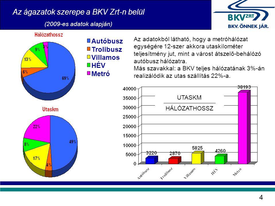 Autóbusz Trolibusz Villamos HÉV Metró Az ágazatok szerepe a BKV Zrt-n belül (2009-es adatok alapján) UTASKM HÁLÓZATHOSSZ Az adatokból látható, hogy a