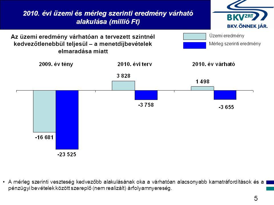 2010. évi üzemi és mérleg szerinti eredmény várható alakulása (millió Ft) 5 Az üzemi eredmény várhatóan a tervezett szintnél kedvezőtlenebbül teljesül