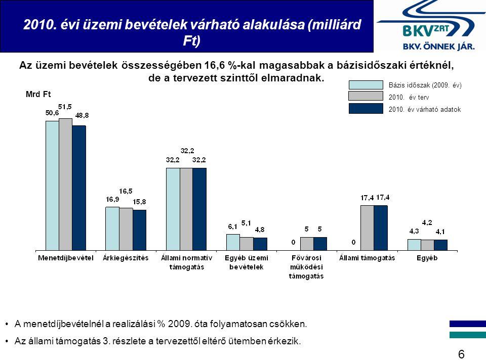 2010. évi üzemi bevételek várható alakulása (milliárd Ft) 6 Az üzemi bevételek összességében 16,6 %-kal magasabbak a bázisidőszaki értéknél, de a terv