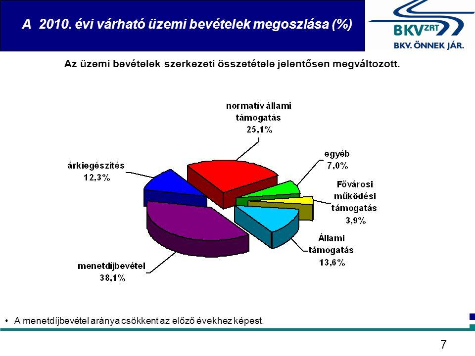 A 2010. évi várható üzemi bevételek megoszlása (%) 7 Az üzemi bevételek szerkezeti összetétele jelentősen megváltozott. •A menetdíjbevétel aránya csök